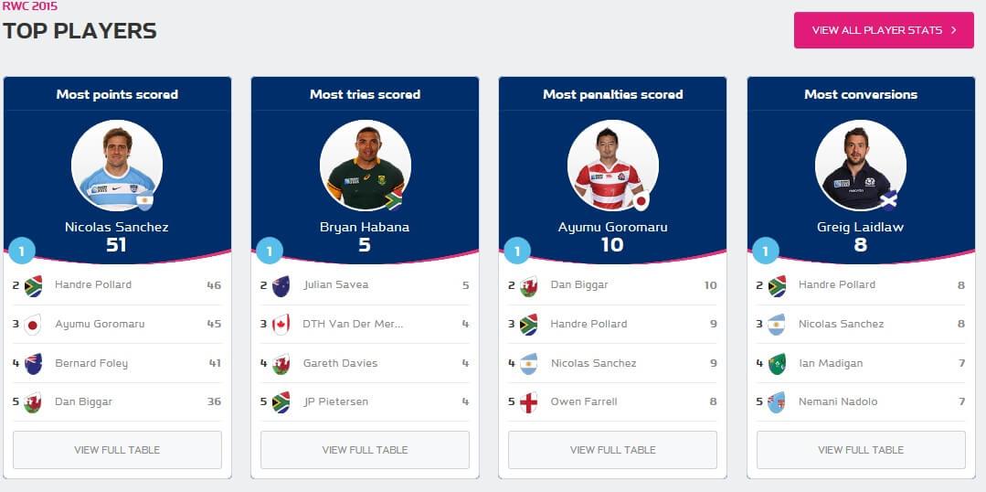 rugby 2015 top jucatori