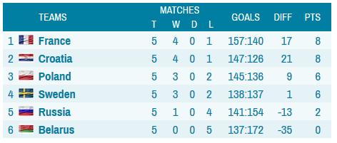 grupa 2 final Rezultate LIVE, Campionatul European de handbal masculin 2014 din Danemarcagrupa-2-finalgrupa 2 final